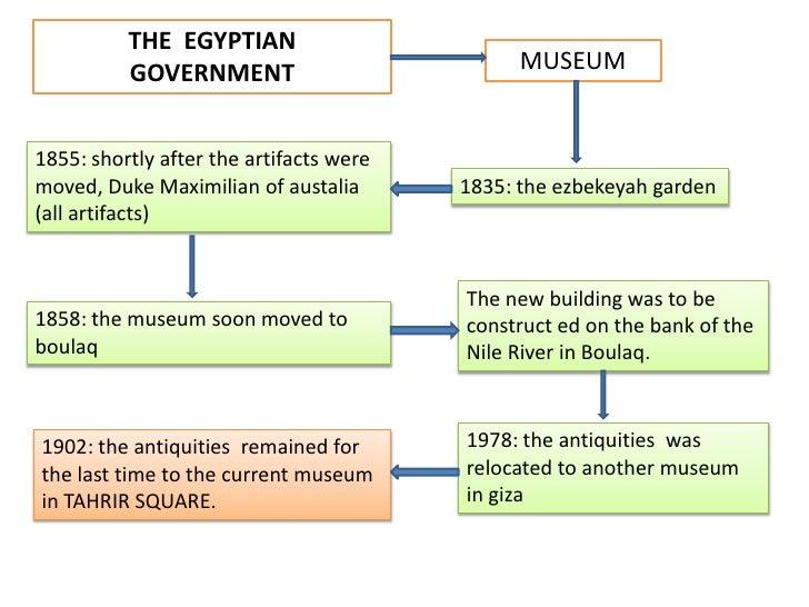 IthousestheWorld´slargestcollection of Pharaonicantiquites, and manytreasureson King Tutankhamen.</li></li></ul><li>THE  E...