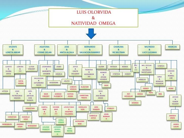 LUIS OLORVIDA<br />&<br />NATIVIDAD  OMEGA<br />WILFREDO <br />&<br />LUCY LUCANAS<br />CHARLINA<br />&<br />RIZ BELTRAN<b...