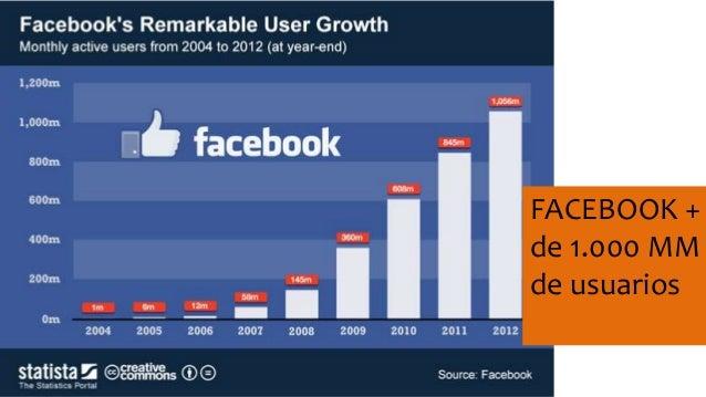 FACEBOOK +  de 1.000 MM  de usuarios