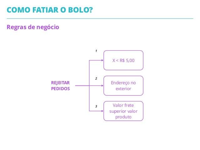 Regras de negócio COMO FATIAR O BOLO? X < R$ 5,00 Endereço no exterior REJEITAR PEDIDOS Valor frete superior valor produto...
