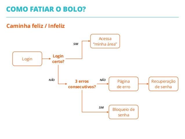 """Caminha feliz / Infeliz COMO FATIAR O BOLO? Login Acessa  """"minha área"""" Página de erro Recuperação de senha Bloqueio de s..."""