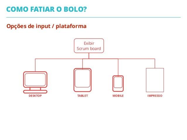 Opções de input / plataforma COMO FATIAR O BOLO? Exibir Scrum board DESKTOP TABLET MOBILE IMPRESSO