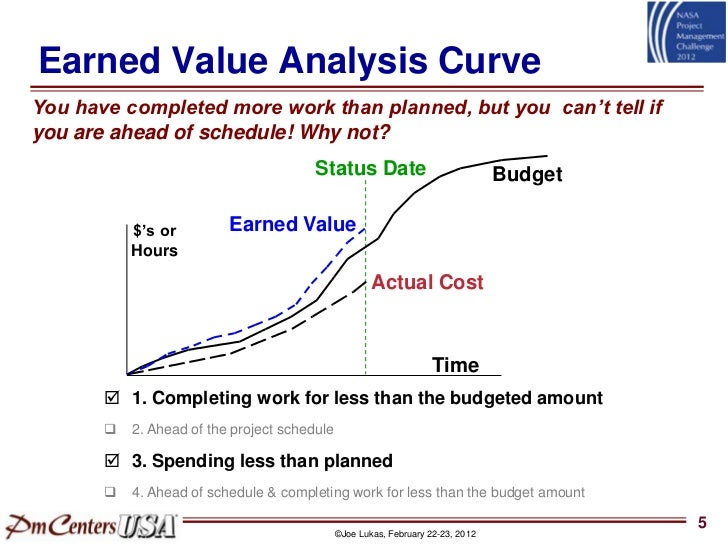earned value analysis Project managers need a technique to measure the actual performance and  progress of their projects learn how earned value management.