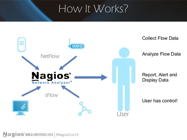 Nagios Conference 2014 - Luke Groschen - Using Nagios