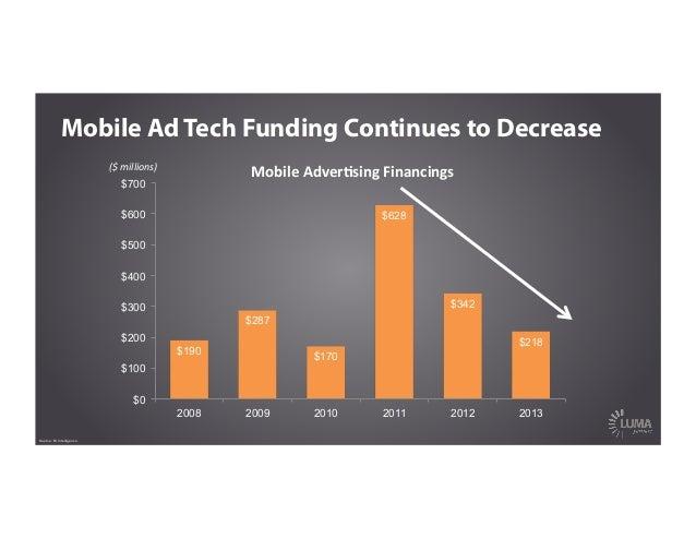 $190 $287 $170 $628 $342 $218 $0 $100 $200 $300 $400 $500 $600 $700 2008 2009 2010 2011 2012 2013 Mobile Ad Tech Funding C...