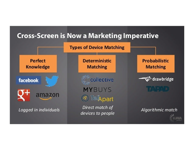 Cross-Screen is Now a Marketing Imperative Logged  in  individuals   Direct  match  of     devices  to  ...