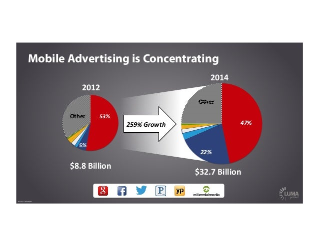 259%  Growth   2014   $32.7  Billion   Other   22%   47%   Mobile Advertising is Concentrating Source: eMa...