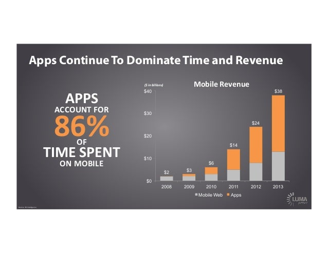 Apps Continue To Dominate Time and Revenue $2 $3 $6 $14 $24 $38 $0 $10 $20 $30 $40 2008 2009 2010 2011 2012 2013 Mobile We...