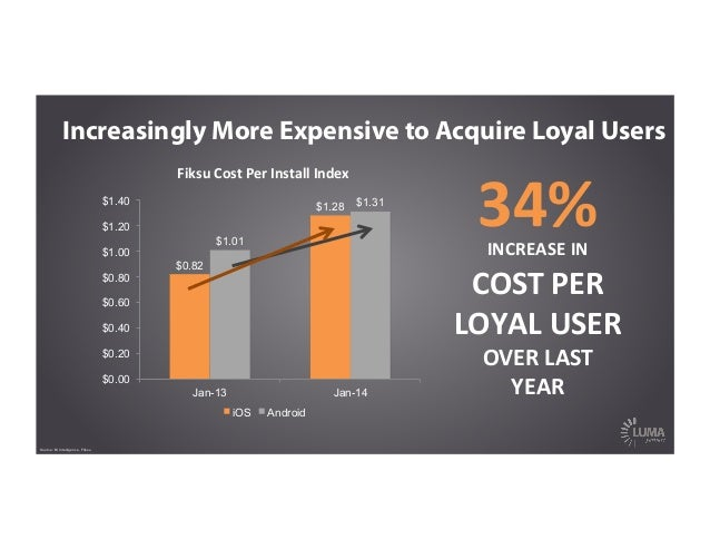 Increasingly More Expensive to Acquire Loyal Users Fiksu  Cost  Per  Install  Index   $0.82 $1.28 $1.01 $1.31 $0...