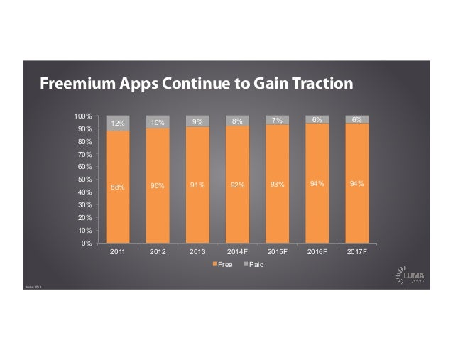 Freemium Apps Continue to Gain Traction Source: KPCB 88% 90% 91% 92% 93% 94% 94% 12% 10% 9% 8% 7% 6% 6% 0% 10% 20% 30% 40%...