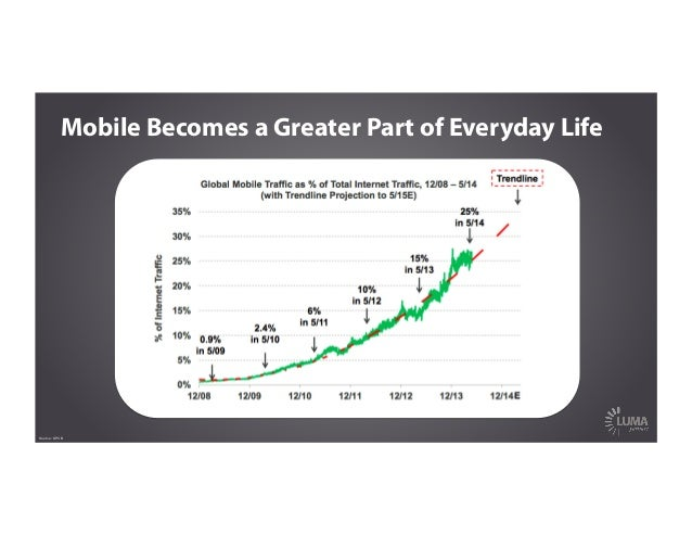 Mobile Becomes a Greater Part of Everyday Life Source: KPCB