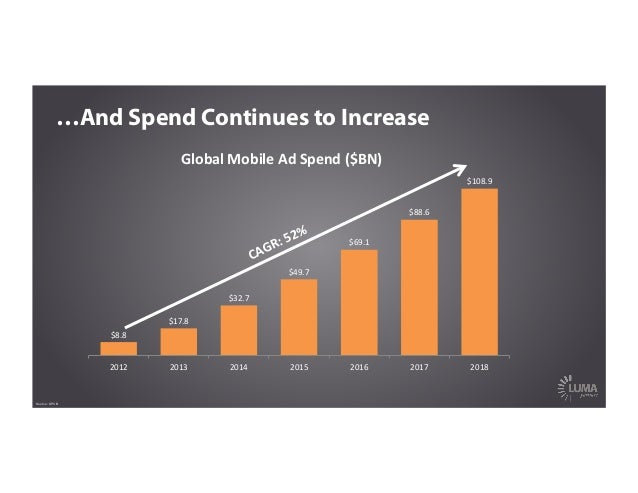 …And Spend Continues to Increase Source: KPCB $8.8   $17.8   $32.7   $49.7   $69.1   $88.6   $108.9   2012 ...