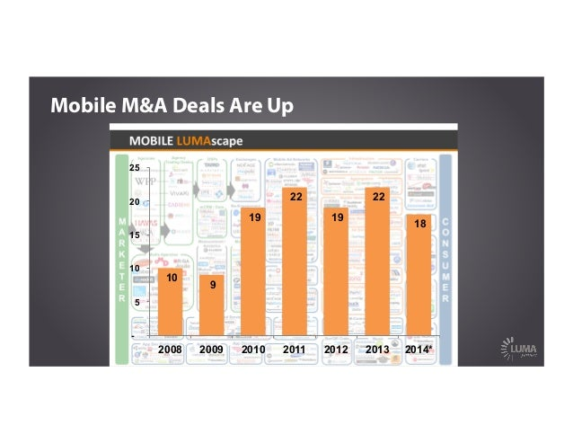 10 9 19 22 19 22 18 - 5 10 15 20 25 2008 2009 2010 2011 2012 2013 2014* Mobile M&A Deals Are Up