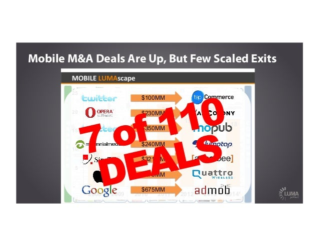 10 9 19 22 19 22 18 - 5 10 15 20 25 2008 2009 2010 2011 2012 2013 2014* Mobile M&A Deals Are Up, But Few Scaled Exits $100...