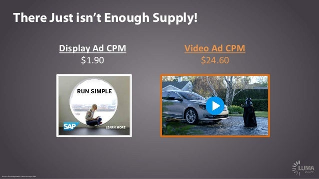There Just isn't Enough Supply! Display  Ad  CPM   $1.90   Video  Ad  CPM   $24.60   Source: ZenithOptimed...