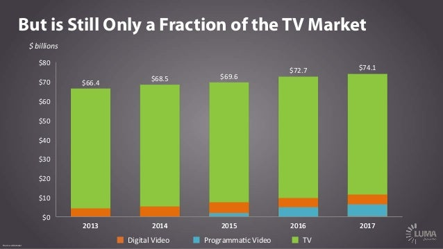 Source: eMarketer $  billions   Digital  Video   But is Still Only a Fraction of the TV Market TV   $66.4 $68.5 ...