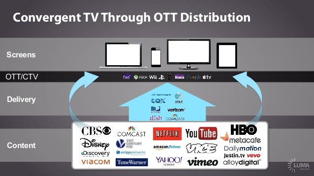 OTT Options Are Growing $50-‐$70   $8   $9   $20   $99/year   $15   $6   Average  Basic  Cable  Packa...