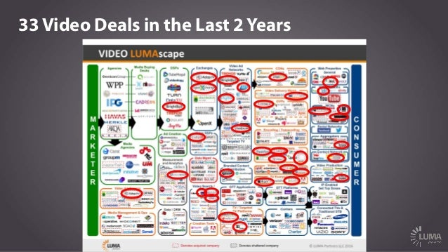 33 Video Deals in the Last 2 Years ~$700 Million