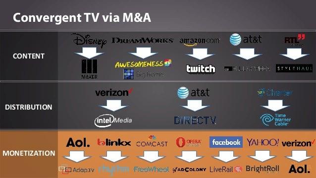 Major Strategics Now Focused on Convergent TV
