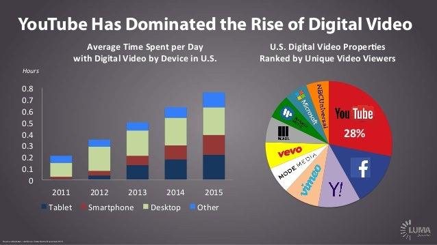 Hours   28%   Source: eMarketer, comScore Video Metrix December 2015 U.S.  Digital  Video  Proper5es     Ran...