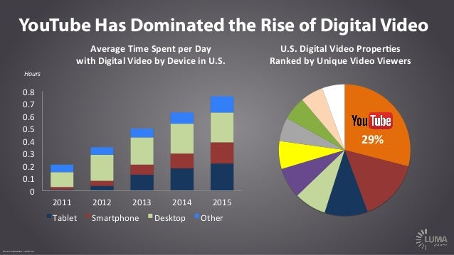 LUMA's The State of Digital Video Slide 3