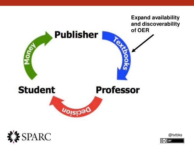 @txtbks Expand availability and discoverability of OER