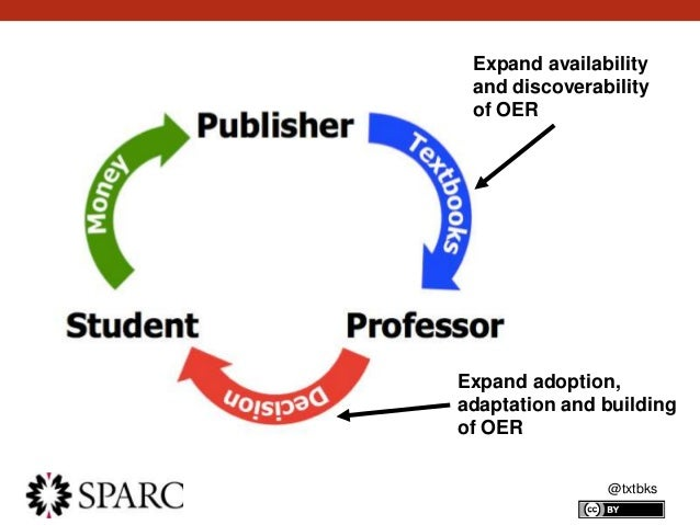 @txtbks Expand availability and discoverability of OER Expand adoption, adaptation and building of OER