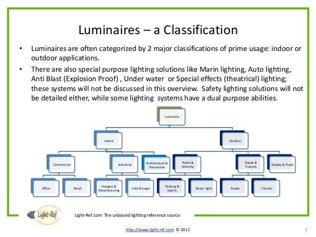 Luminaires – Module 1 Classification