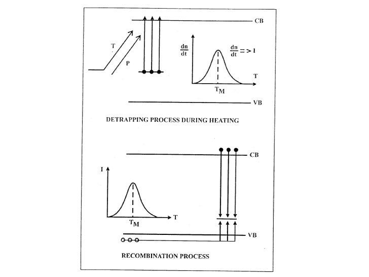 Luminiscencia estimulada en sólidos (5)