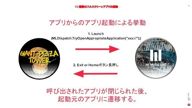 "MAGIC LEAP 2021 02.複数のフルスクリーンアプリの起動 19 アプリからのアプリ起動による挙動 1. Launch (MLDispatch.TryOpenAppropriateApplication(""xxx://"");) 2...."