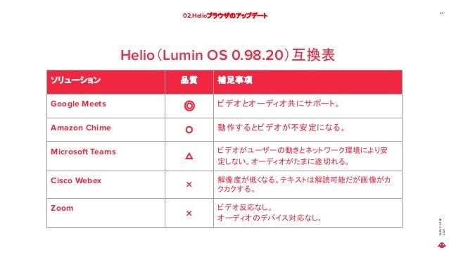 MAGIC LEAP 2021 02.Helioブラウザのアップデート 23 Helio(Lumin OS 0.98.20)互換表 ソリューション 品質 補足事項 Google Meets ◎ ビデオとオーディオ共にサポート。 Amazon C...