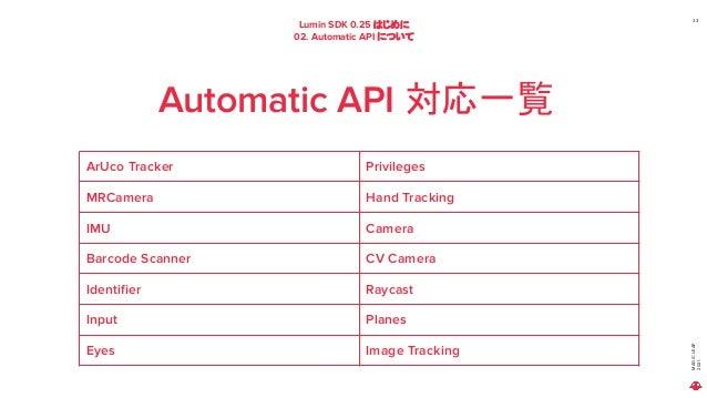 MAGIC LEAP 2021 Lumin SDK 0.25 はじめに 02. Automatic API について 33 Automatic API 対応一覧 ArUco Tracker Privileges MRCamera Hand Tr...