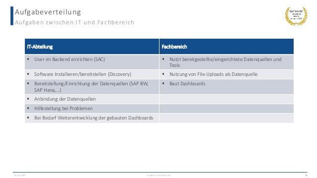 Aufgabeverteilung Aufgaben zwischen IT und Fachbereich academy.ibsolution.de 12 IT-Abteilung Fachbereich  User im Backend...