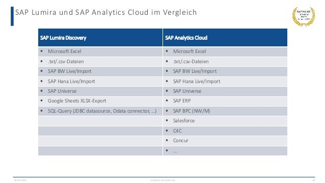SAP Lumira und SAP Analytics Cloud im Vergleich 13.06.2019 academy.ibsolution.de 16 SAP Lumira Discovery SAP Analytics Clo...