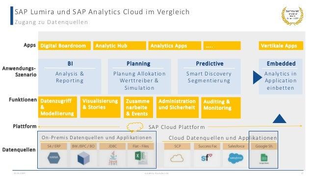 SAP Lumira und SAP Analytics Cloud im Vergleich Zugang zu Datenquellen 13.06.2019 academy.ibsolution.de 17 Digital Boardro...