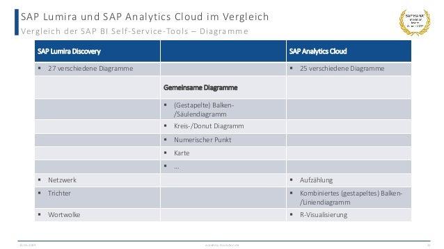 SAP Lumira und SAP Analytics Cloud im Vergleich Vergleich der SAP BI Self-Service-Tools – Diagramme 13.06.2019 academy.ibs...
