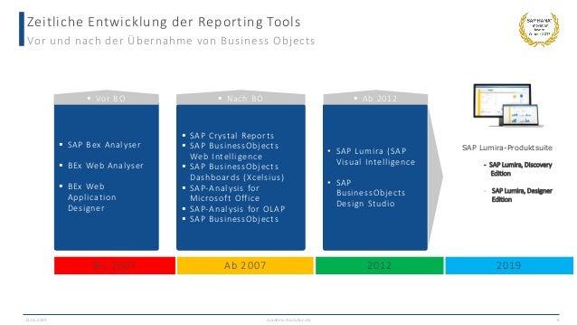 Zeitliche Entwicklung der Reporting Tools Vor und nach der Übernahme von Business Objects 13.06.2019 academy.ibsolution.de...