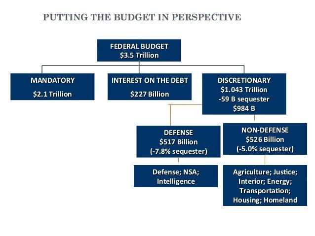 PUTTING THE BUDGET IN PERSPECTIVEFEDERALBUDGET$3.5TrillionMANDATORY$2.1TrillionINTERESTONTHEDEBT$227BillionDISCRETIONARY$1...