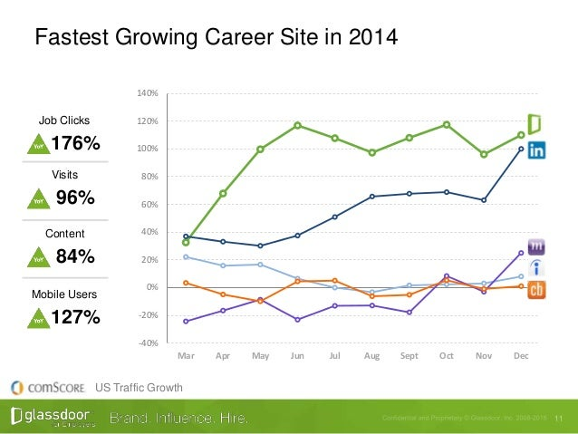 Glassdoor lunch learns 11 fastest growing career planetlyrics Image collections