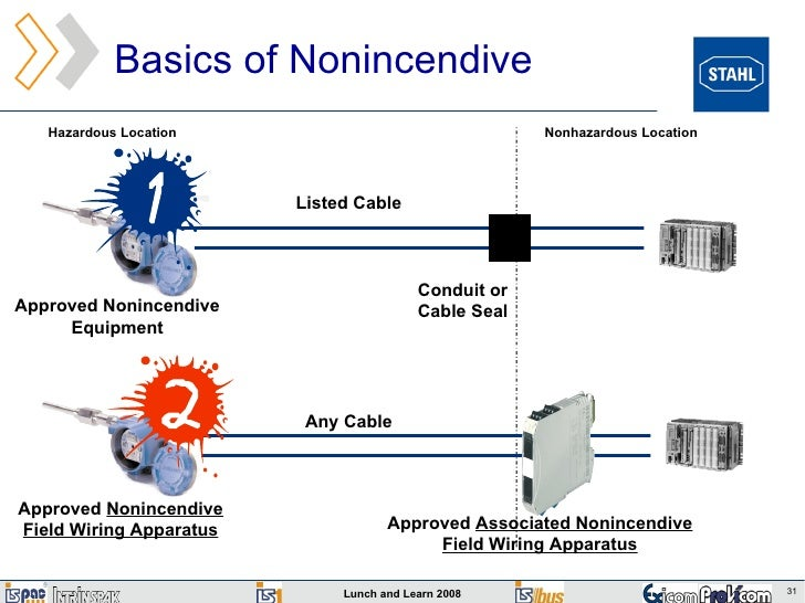 lunch and learn presentation rh slideshare net nonincendive field wiring se cable non incendive field wiring definition