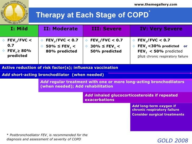 taem10: how to help copd patients feel better and, Skeleton