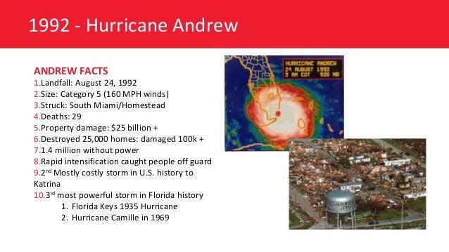 Hurricane Preparedness Checklist For Commercial Buildings