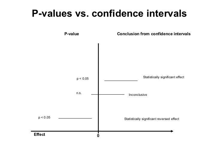 Lund 2009 – Confidence Interval Worksheet