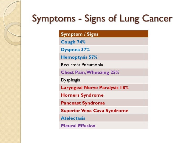 what are signs and symptoms of lung cancer