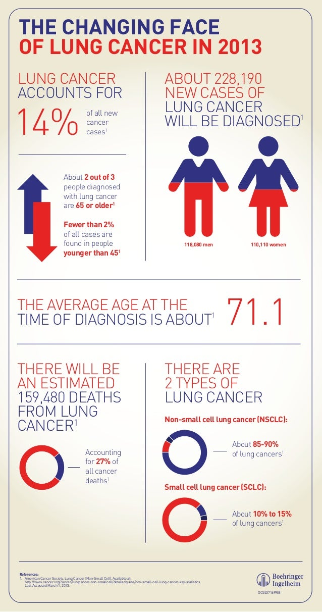THE CHANGING FACE OF LUNG CANCER IN 2013 LUNG CANCER ACCOUNTS FOR  14%  of all new cancer cases1  ABOUT 228,190 NEW CASES ...