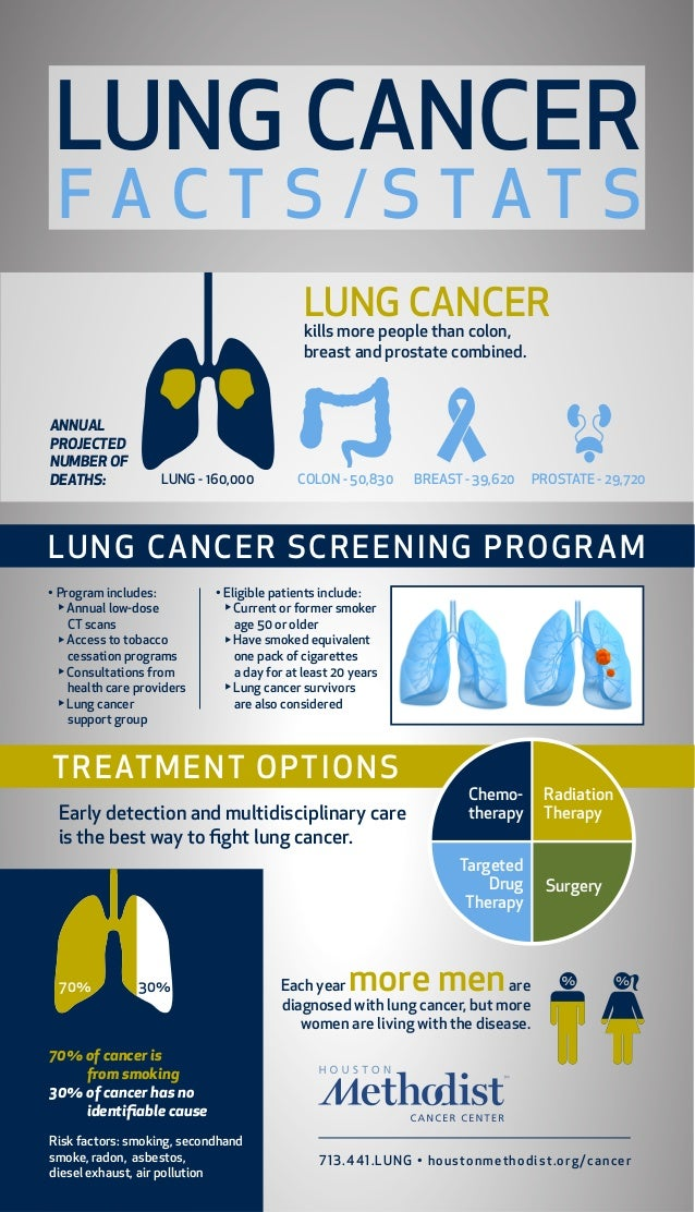 LUNG CANCER FA C T S /S TAT S LUNG CANCER kills more people than colon, breast and prostate combined.  ANNUAL PROJECTED NU...