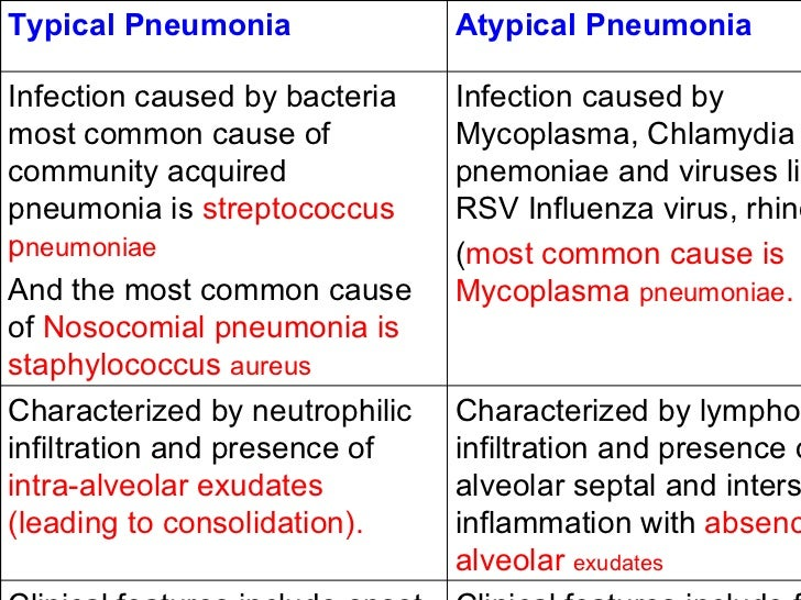 the differences and similarities of pneumonia and The common cold, flu and pneumonia share many of the same symptoms, which can make it difficult to tell the difference in addition, the diseases are not mutually exclusive pneumonia can be a complication of both colds and the flu.
