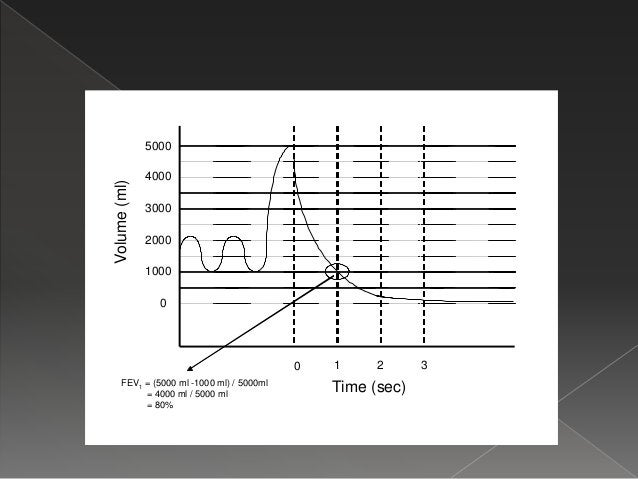  Maximum amount of air above the PV that can be inspired or expired in one min  PR = MVV – PV  Pulmonary reserve is exp...