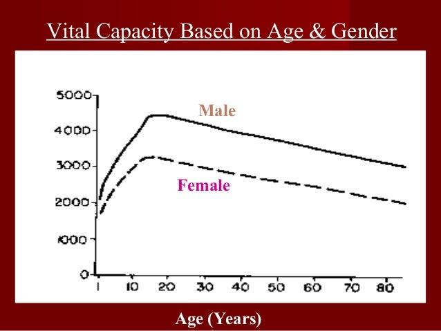 Timed vital capacityTimed vital capacity