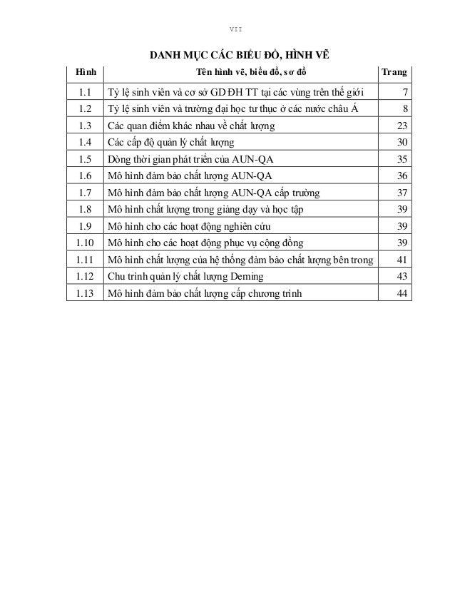 VII DANH MỤC CÁC BIỂU ĐỒ, HÌNH VẼ Hình Tên hình vẽ, biểu đồ, sơ đồ Trang 1.1 Tỷ lệ sinh viên và cơ sở GD ĐH TT tại các vùn...